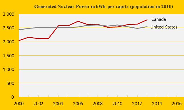 Canada, United States, Nuclear