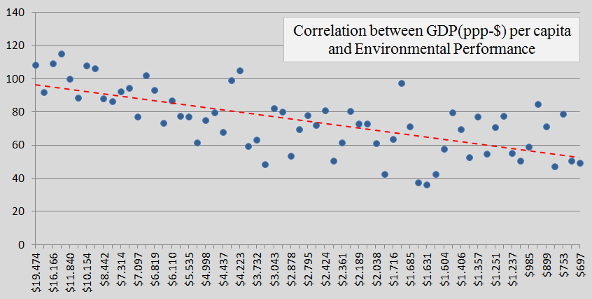 Contribution Free, GDP, Environmental Performance, b