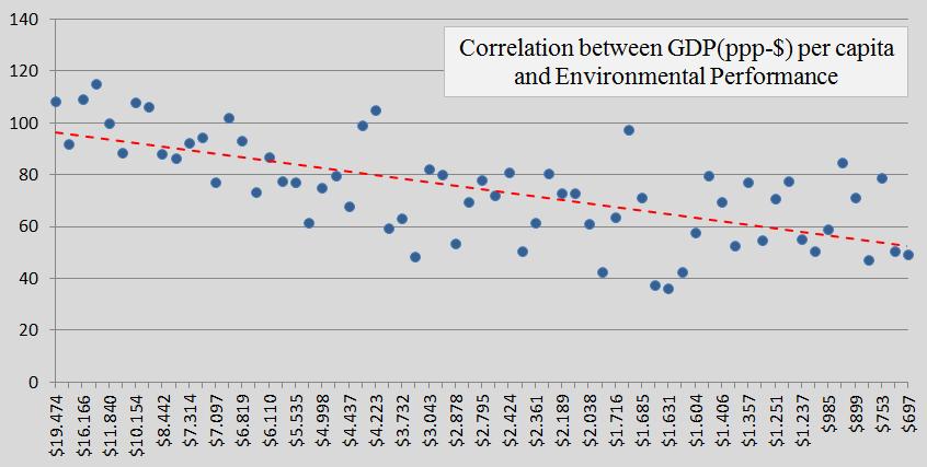 Contribution Free, GDP, Environmental Performance, b