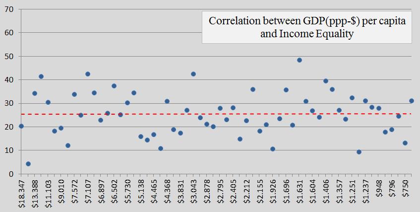Contribution Free, GDP, Income Equality, b
