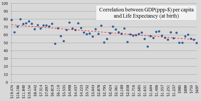 Contribution Free, GDP, Life Expec, b