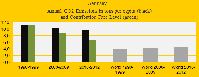 Germany, CO2 in decades