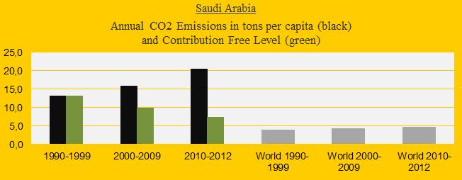 Saudi Arabia, CO2 in decades