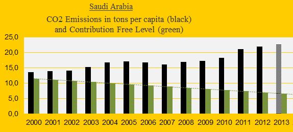 Saudi Arabia, CO2