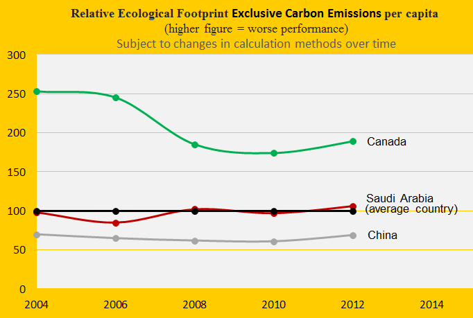 Saudi Arabia, Canada, Footprint, China