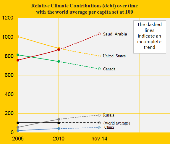 Climate change performance of Saudi Arabia and Canada