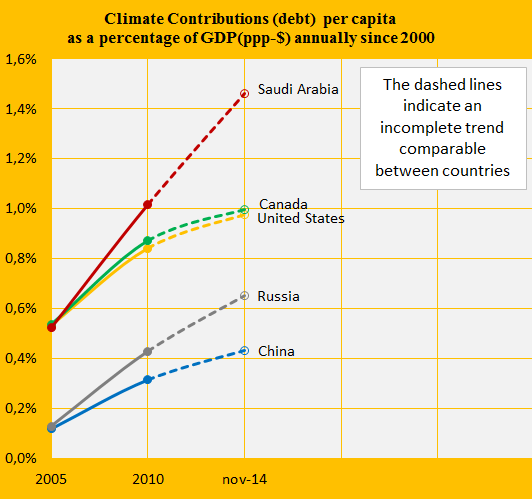 Saudi Arabia, Canada, Share of GDP, China, US, Russ.
