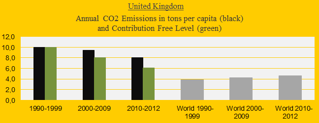 United Kingdom, CO2 in decades - Kopi