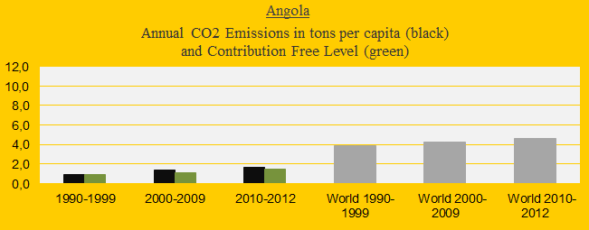 Angola, CO2 in decades