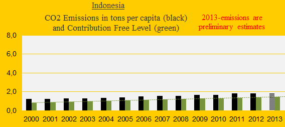 CO2 Indonesia