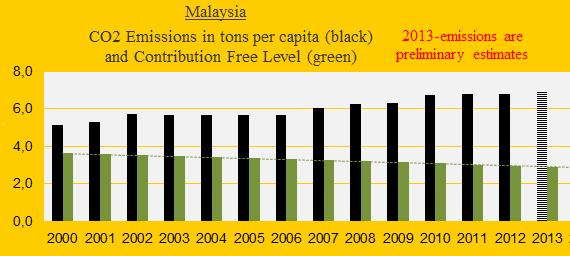 CO2 Malaysia