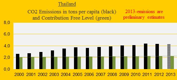 CO2 Thailand