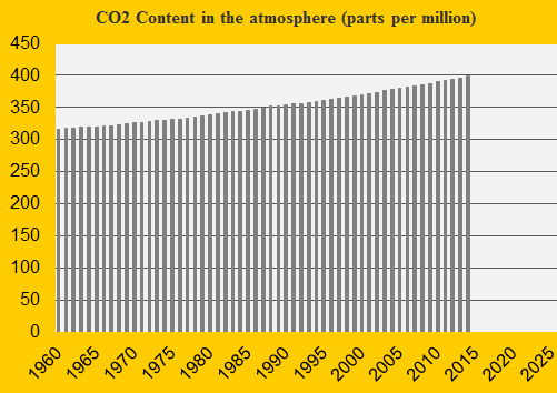 Update 2014 of the CO2 Content in the atmosphere