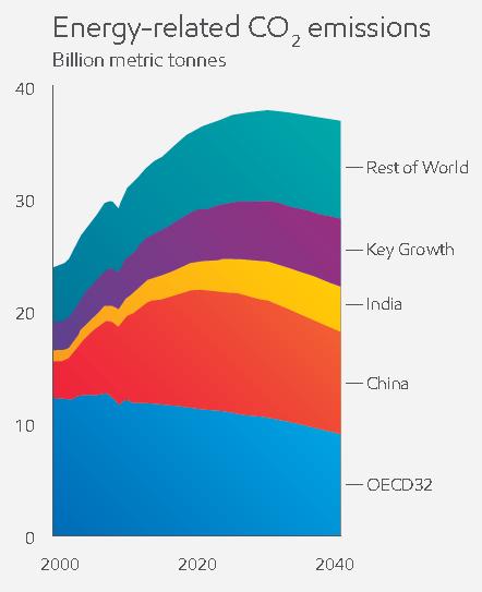 ExxonMobil CO2 from energy 2000-2040