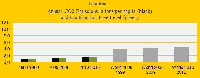 Namibia, CO2 in decades