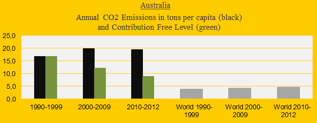 Australia, CO2 in decades