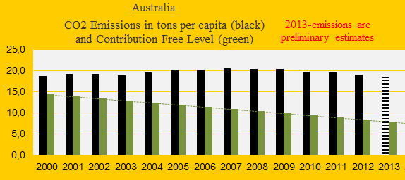 Australia, CO2