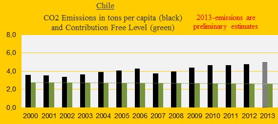 CO2 Chile