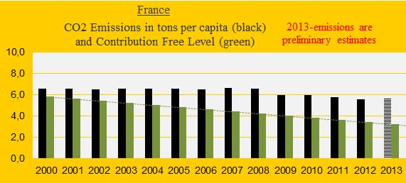 CO2, France