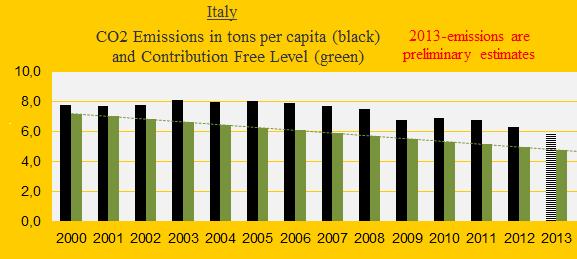 CO2, Italy