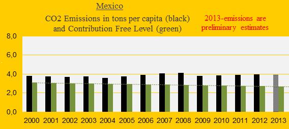 CO2 Mexico