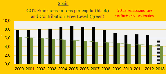 CO2, Spain