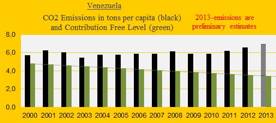 CO2 Venezuela