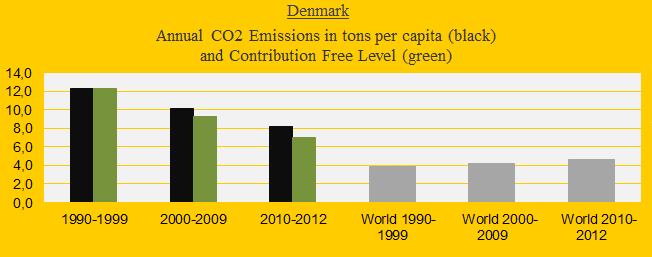 CO2 in decades, Denmark