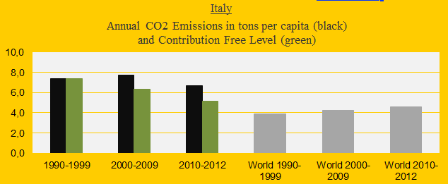 CO2 in decades, Italy