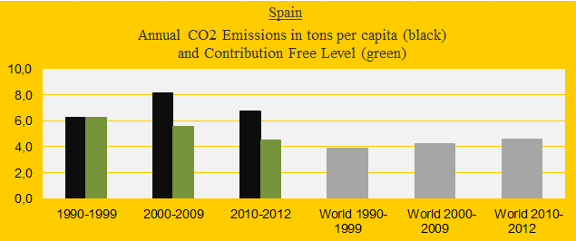 CO2 in decades, Spain