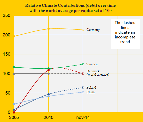 Denmark, Relative Climate Debt, Ger, Swe, China, Pol...