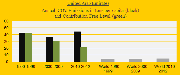 Emirates, CO2 in decades