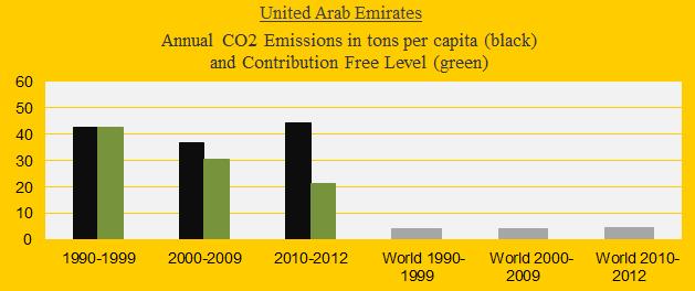 Emirates, CO2 in decades