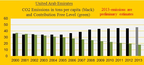 Emirates, CO2