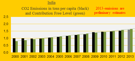 India, CO2