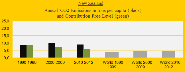 New Zealand, CO2 in decades