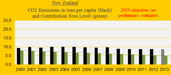 New Zealand, CO2