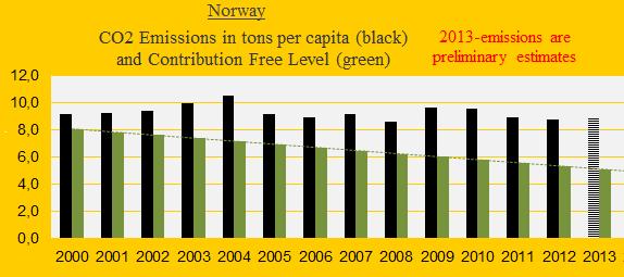 Norway, CO2