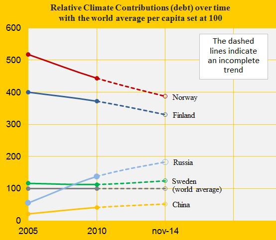 Norway, Relative Climate Debt, China, Russia, Swe, Fin.