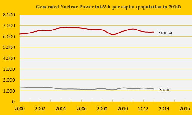 Nuclear, France, Spain