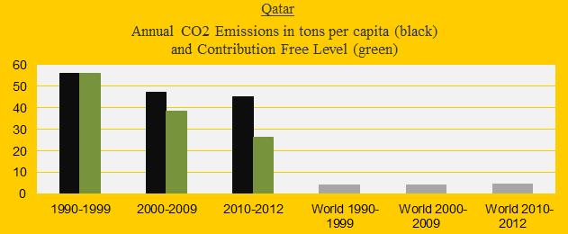 Qatar, CO2 in decades