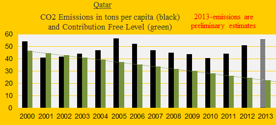 Qatar, CO2