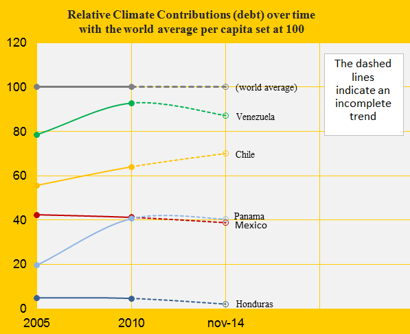 Relative Contribution, Mex, Venez, Chile, Hond, Pana.