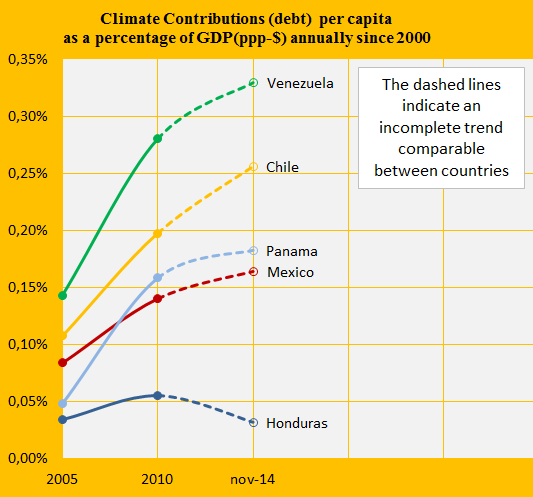 Share of GDP, Mex, Venez, Chile, Hond, Pana.