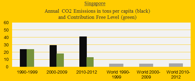 Singapore, CO2 in decades