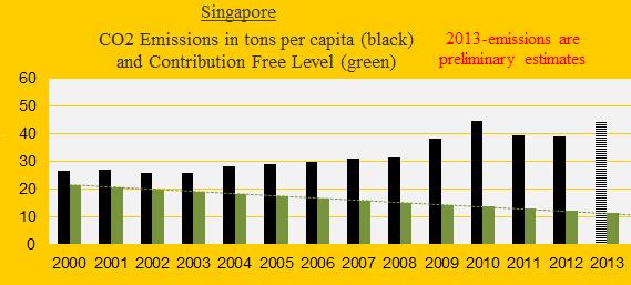Singapore, CO2