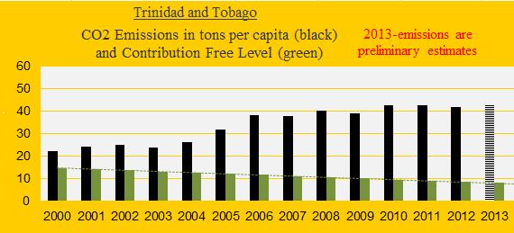 Trinidad, CO2