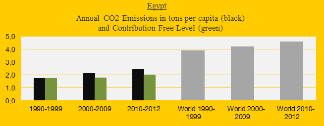 CO2 in decades, Egypt