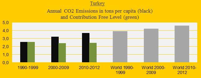 CO2 in decades, Turkey