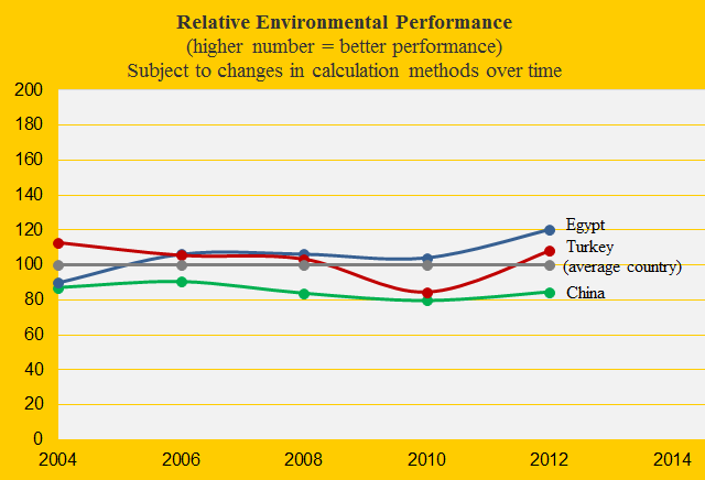 Environmental performance, Turkey, Egypt, China
